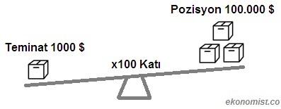 Forex'te Kaldıraç Örneği