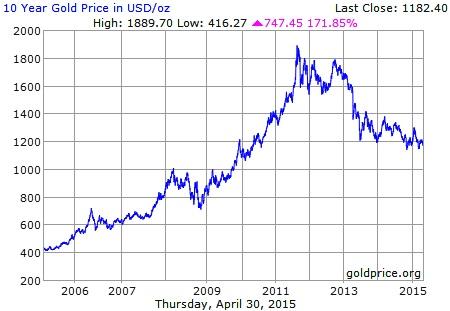 Son 10 Yıllık Altın Fiyatları Grafiği