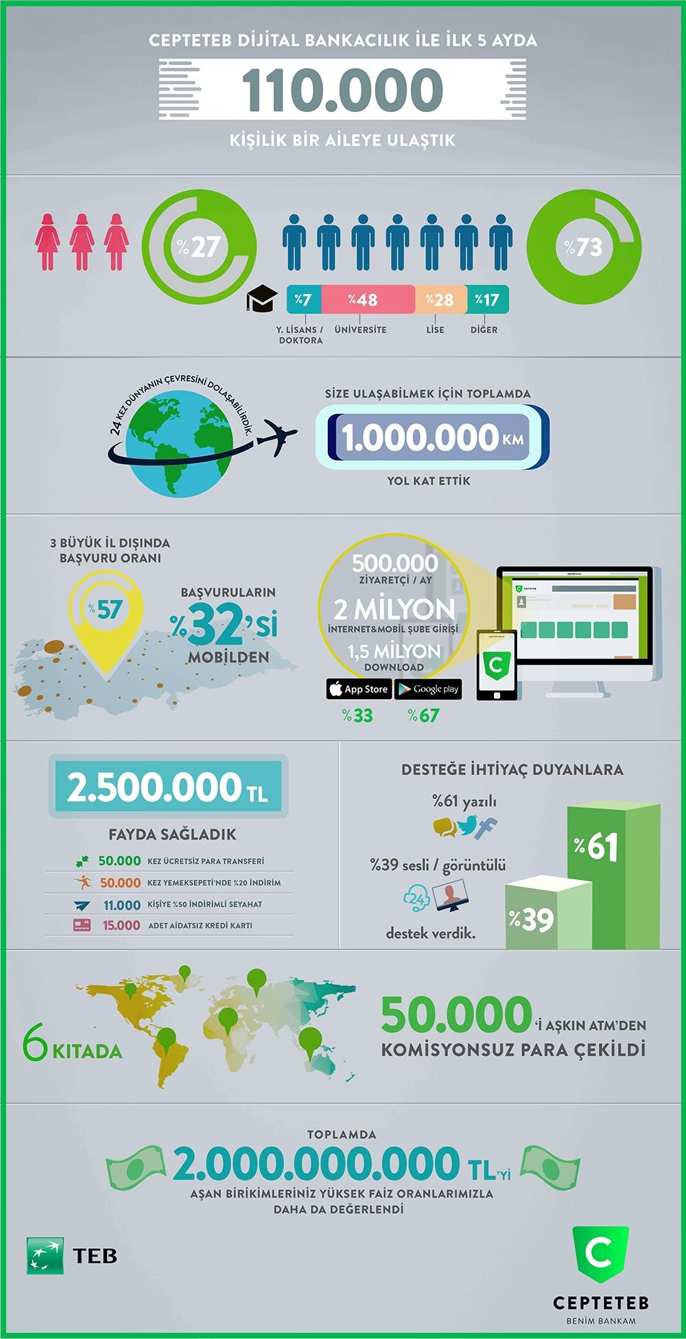 CEPTETEB 2015 Infografik