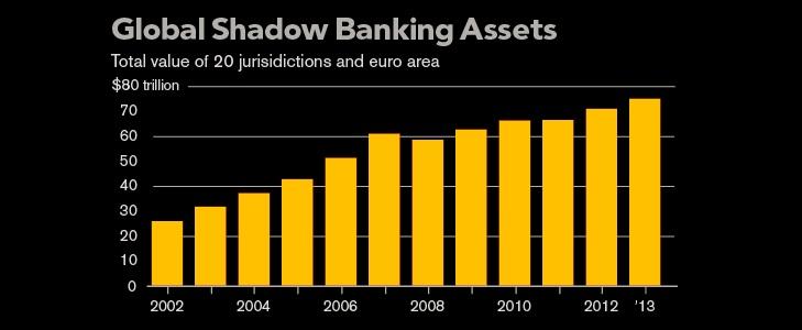 Yıllara Göre Gölge Bankacılığı - Kaynak: Financial Stability Board