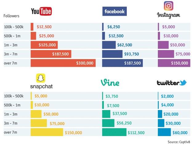 Sosyal medya paylaşımları ve kazanç